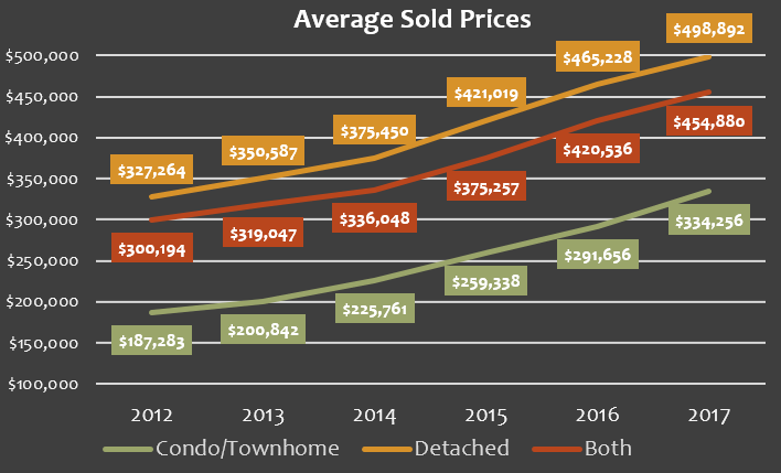 june 2017 average sold home prices