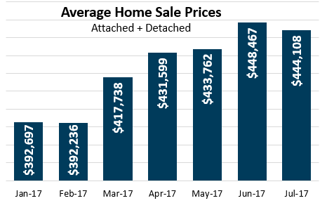 Average Home Sale Price July 2107
