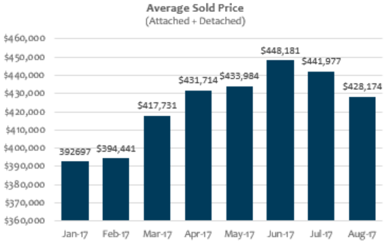 Average Home Sold Price through August 2017