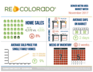 REcolorado Market Watch November 2017 Denver Housing