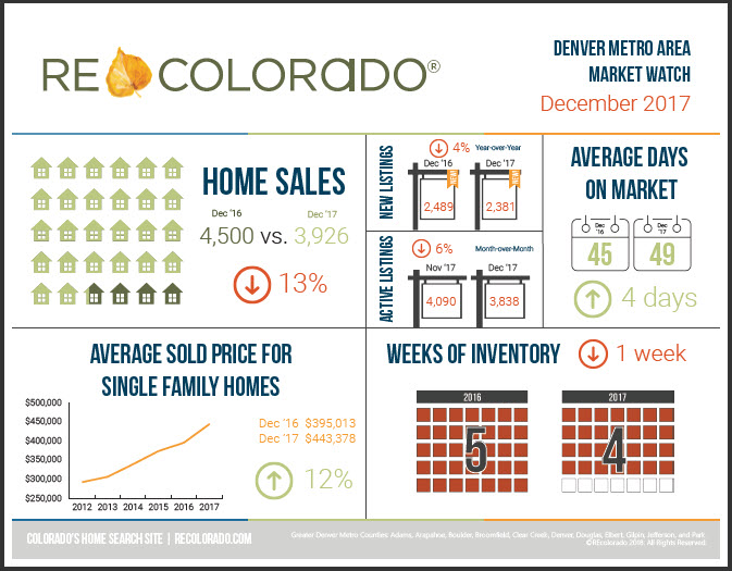 REcolorado Market Watch Infographic December 2017