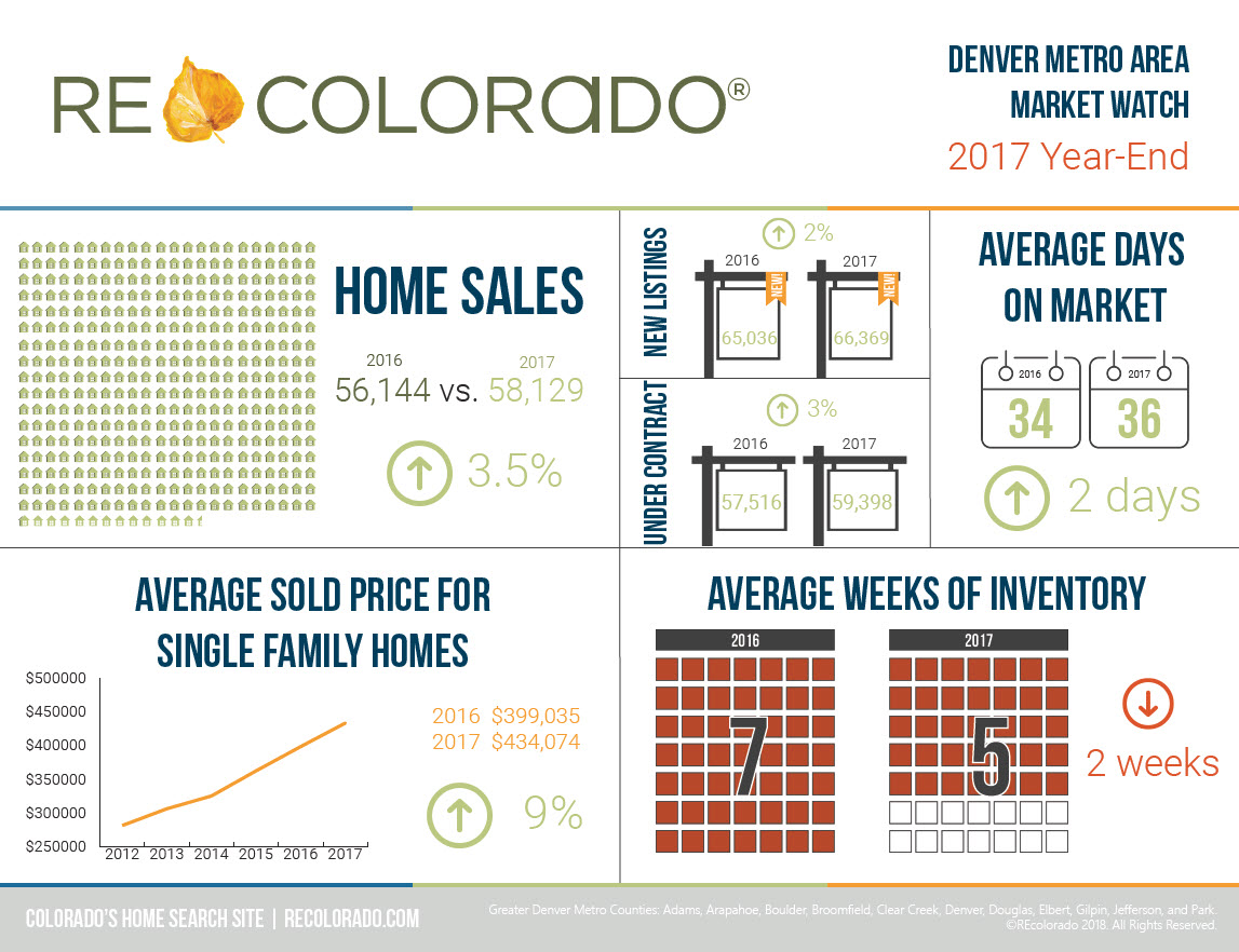 REcolorado Market Watch Infographic 2017 Year End