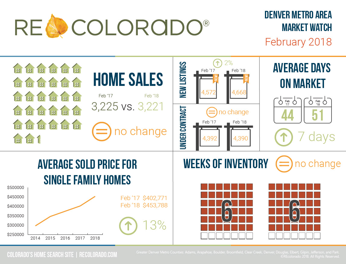 REcolorado Market Watch Infographic February 2018