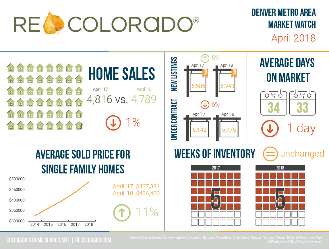 REcolorado Market Watch Infographic April 2018