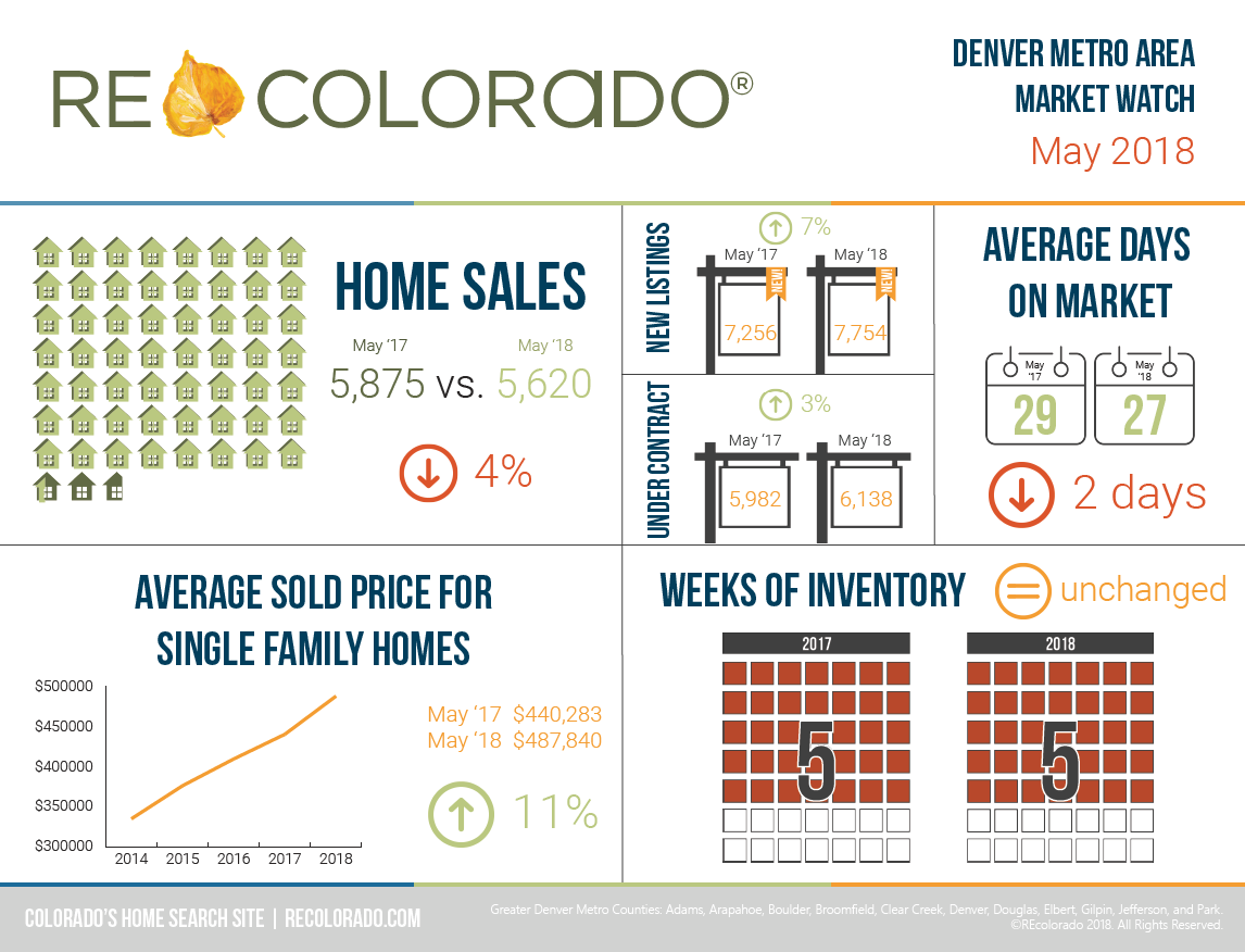 REcolorado Denver Metro Area Market Watch May 2018