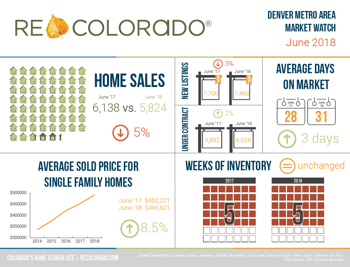 REcolorado Market Watch Infographic - June 2018