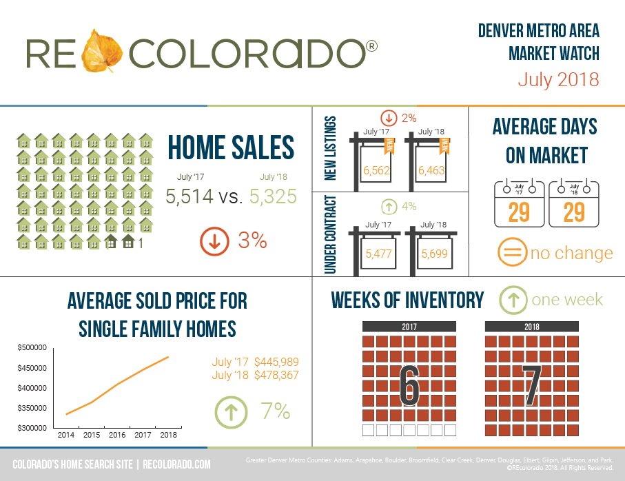 REcolorado Market Watch Infographic - July 2018