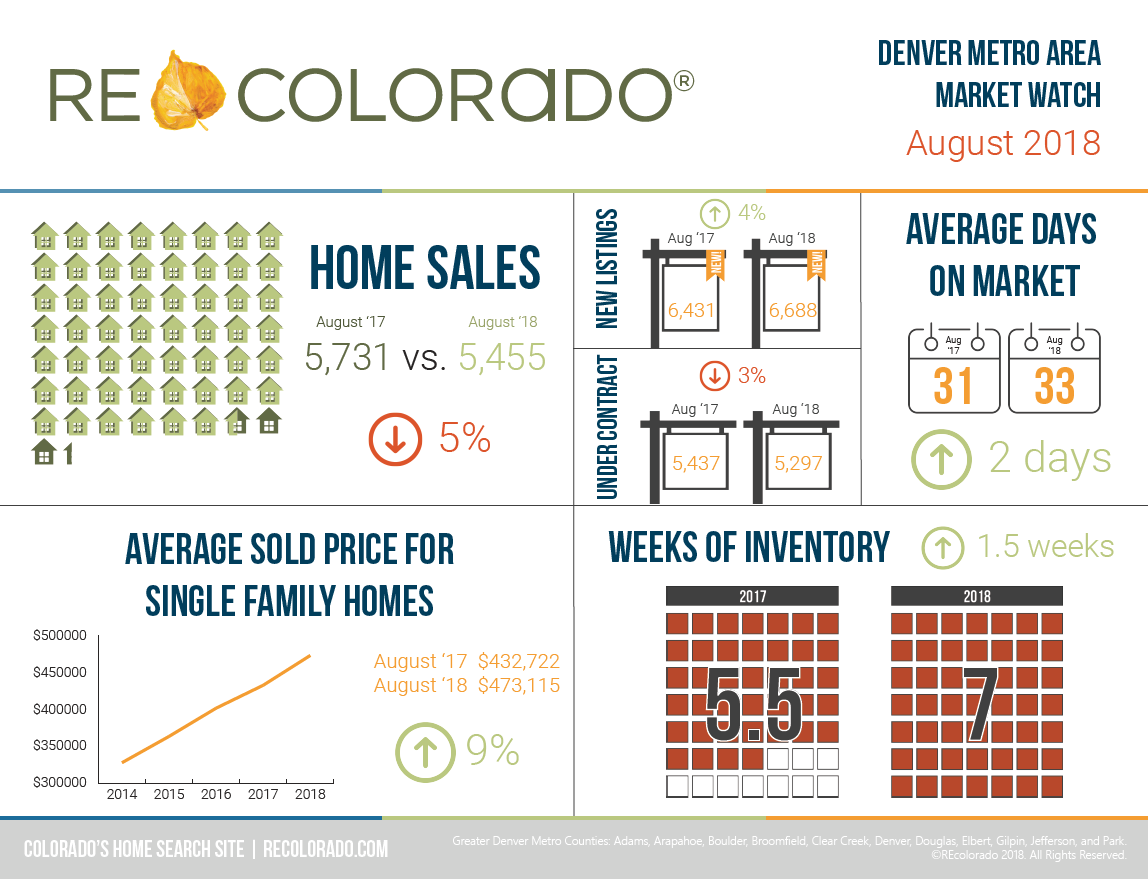 REcolorado Market Watch Infographic - August 2018