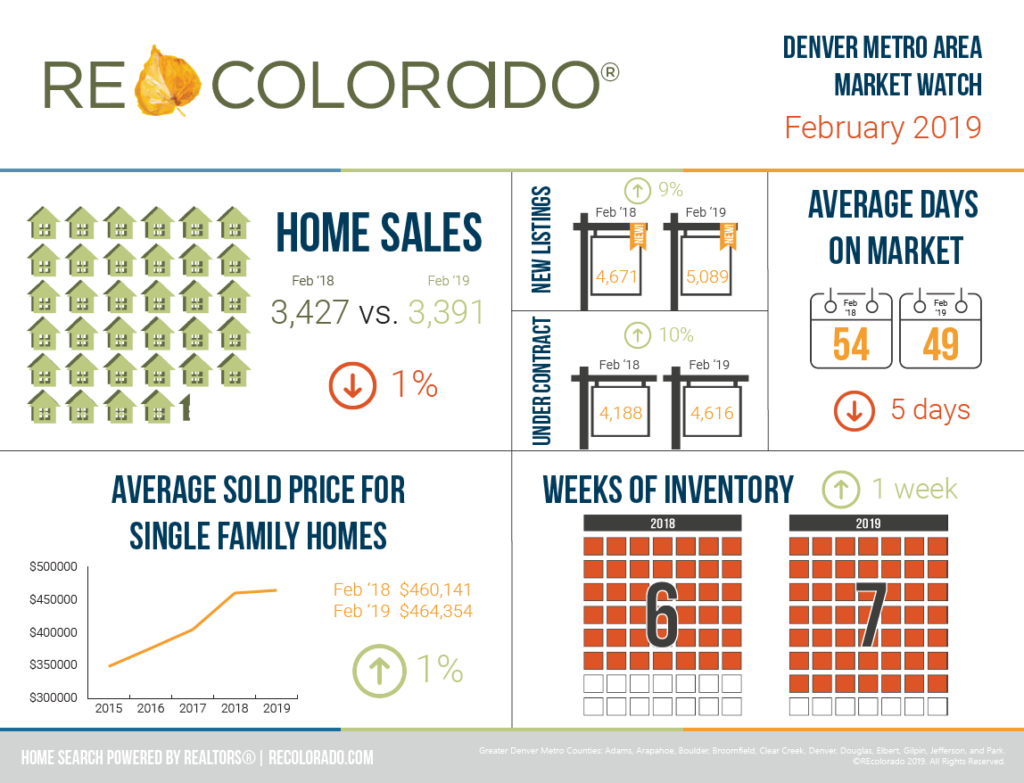 REcolorado Market Watch Infographic February 2019