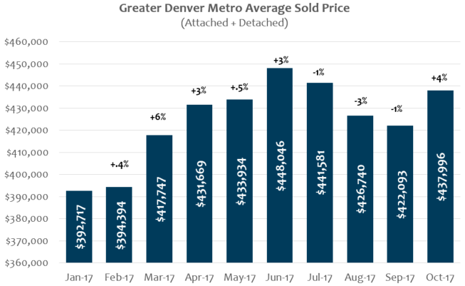 Average Sold Price Home Denver October 2017