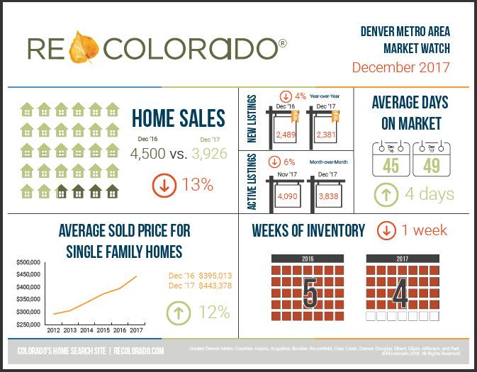 REcolorado Market Watch Infographic December 2017