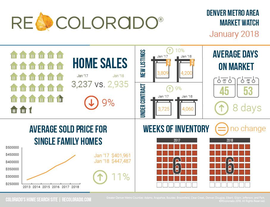REcolorado Denver Metro Market Watch Infographic January 2018
