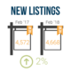 february 2018 market stats new listings