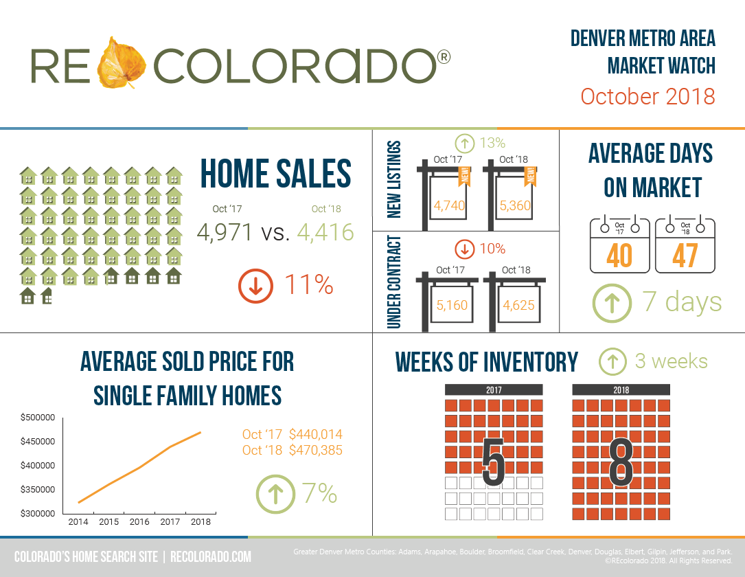 REcolorado Market Watch Infographic October 2018