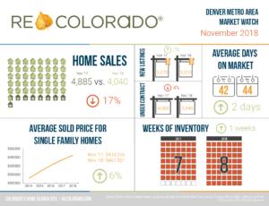 REcolorado Market Watch Infographic November 2018