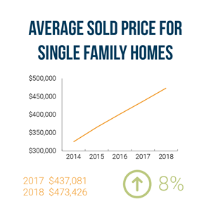 Average Sold Price for Single Family Homes 2018