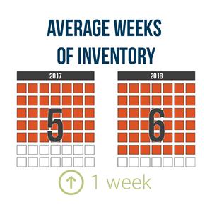 Average Weeks of Inventory 2018