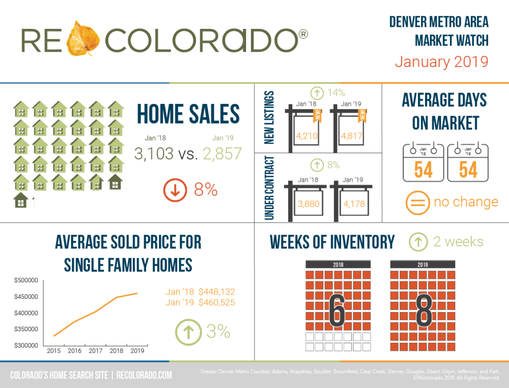 REcolorado Market Watch Infographic - January 2019