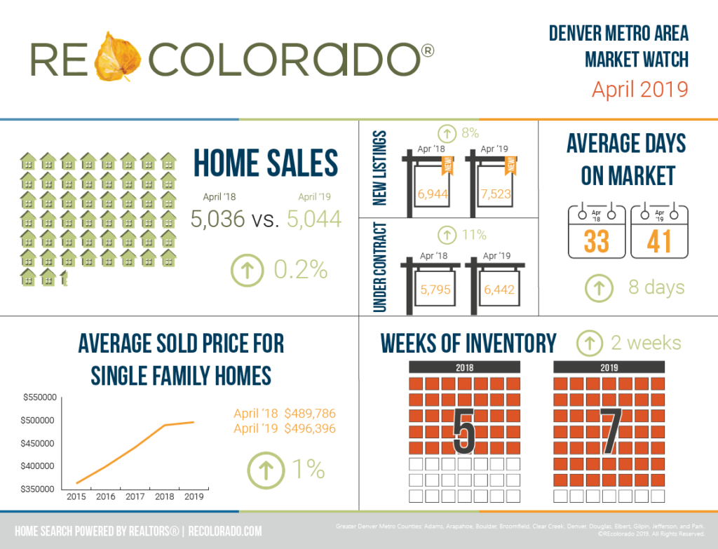 Denver Metro Area Market Watch April 2019