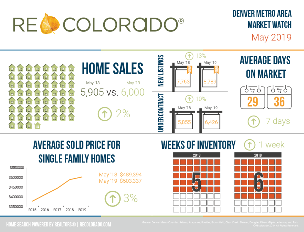 Denver Metro Area Market Watch May 2019