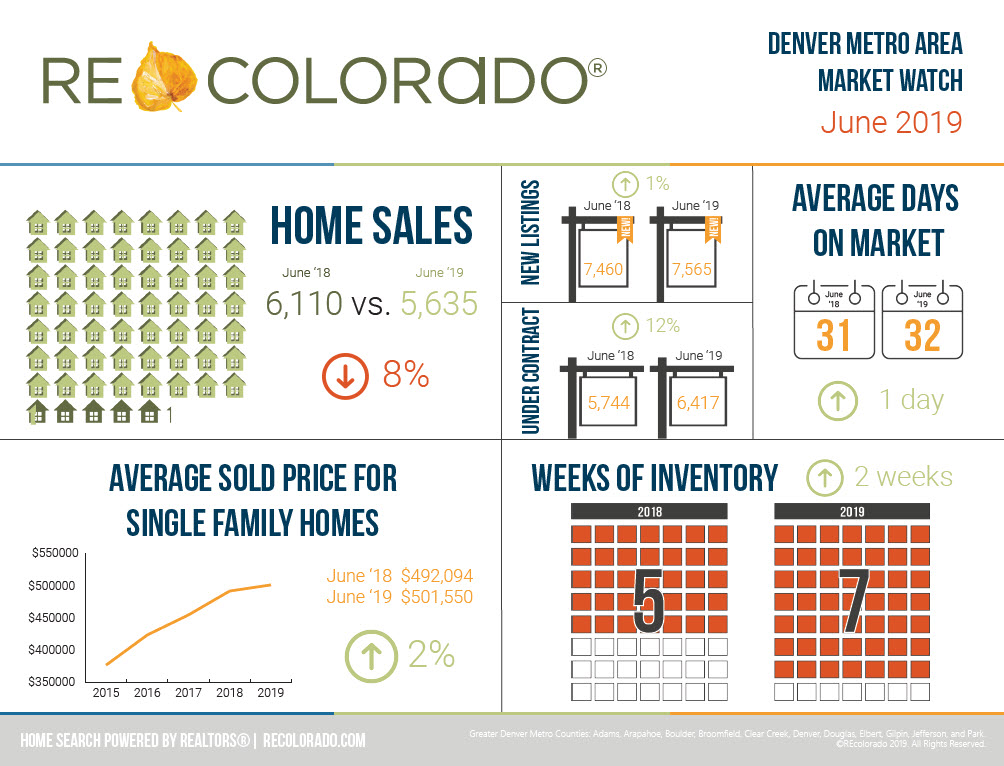 REcolorado Denver Metro Market Watch June 2019