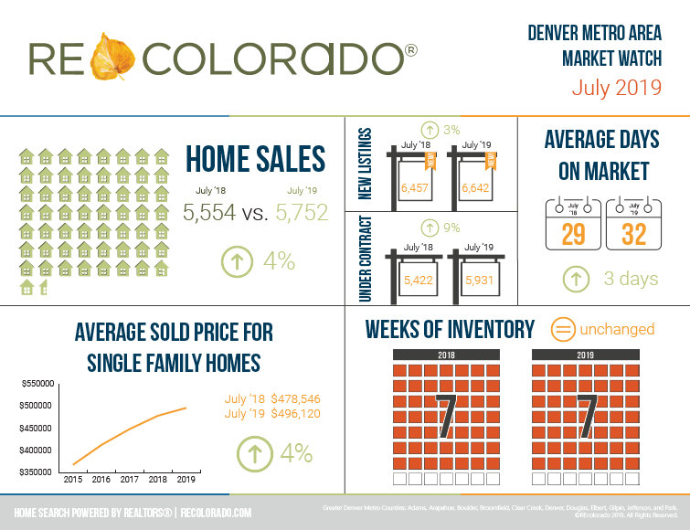 REcolorado Market Watch Infographic July 2019